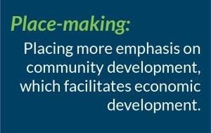 Place-making: Placing more emphasis on community development, which facilitates economic development.