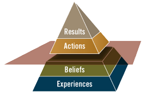 Results Accelerator Pyramid