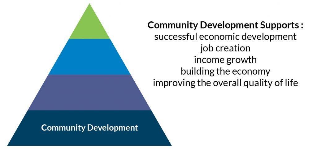 community pyramid
